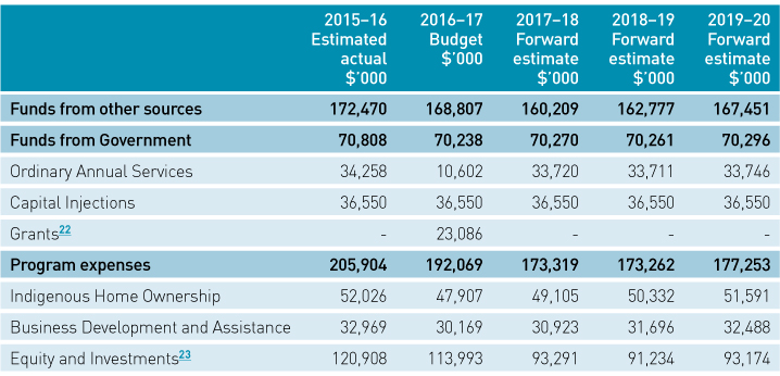 Corporate Plan 2016-17 - Table 4 - IBA revenue and expenses