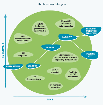 Image - The business lifecycle