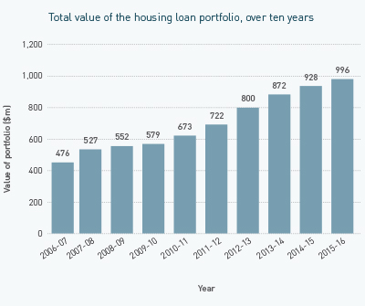 Image - Total value of the housing loan portfolio, over ten years