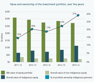 Image - Value and ownership of the investment portfolio, over five years